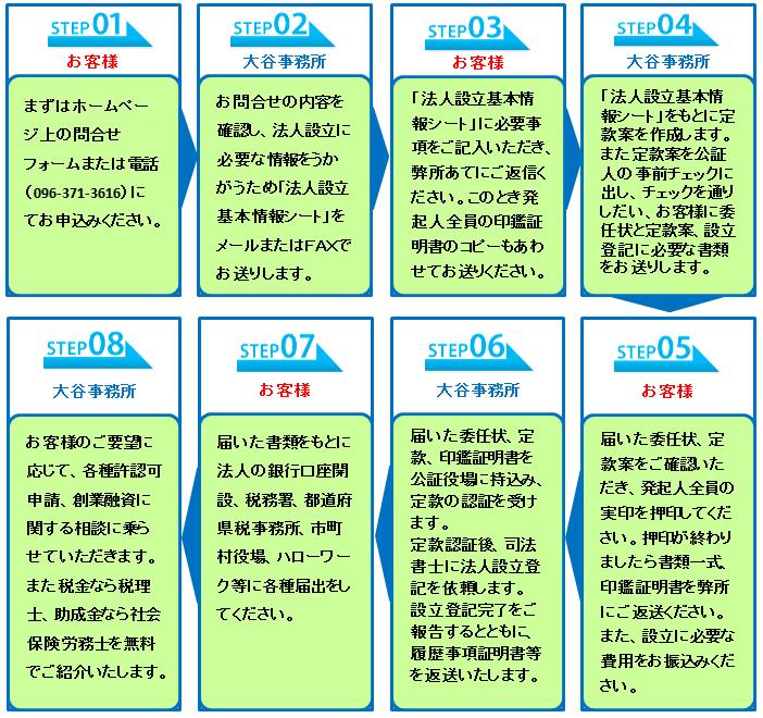 熊本一般社団法人設立の流れ